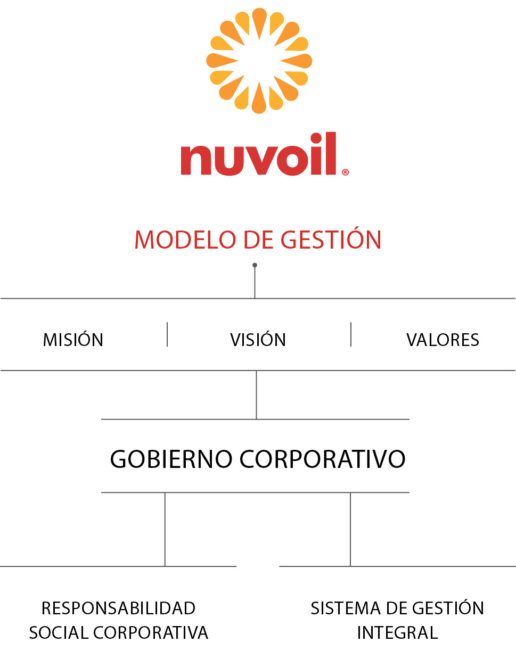 Nuvoil, Nuestro Modelo de Negocio