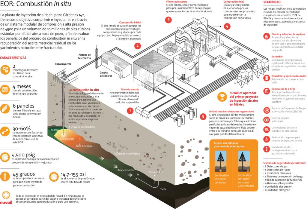 infografia nuvoil - planta de inyeccion de aire